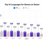 Gamasutra: Simon Carless's Blog – Game localization for discovery: it's trickier than you think!
